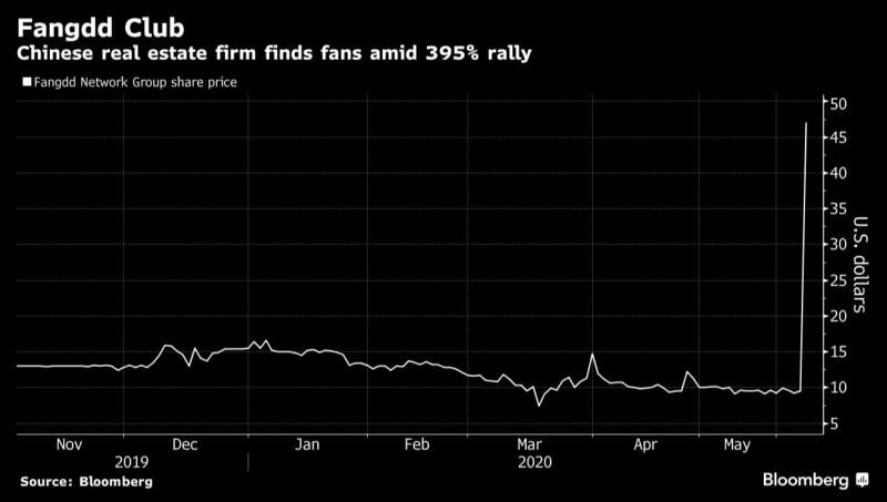 美股又現驚奇 中國房產服務公司神秘暴漲近400%
