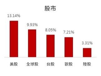 聯準會持續零利率 投信:擁抱現金最危險!