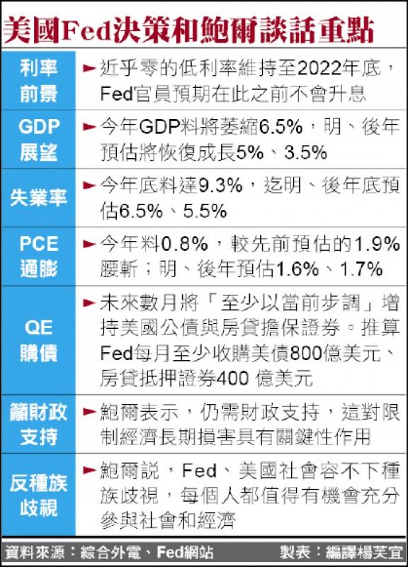 Fed警告美衰退 全球股市嚇趴
