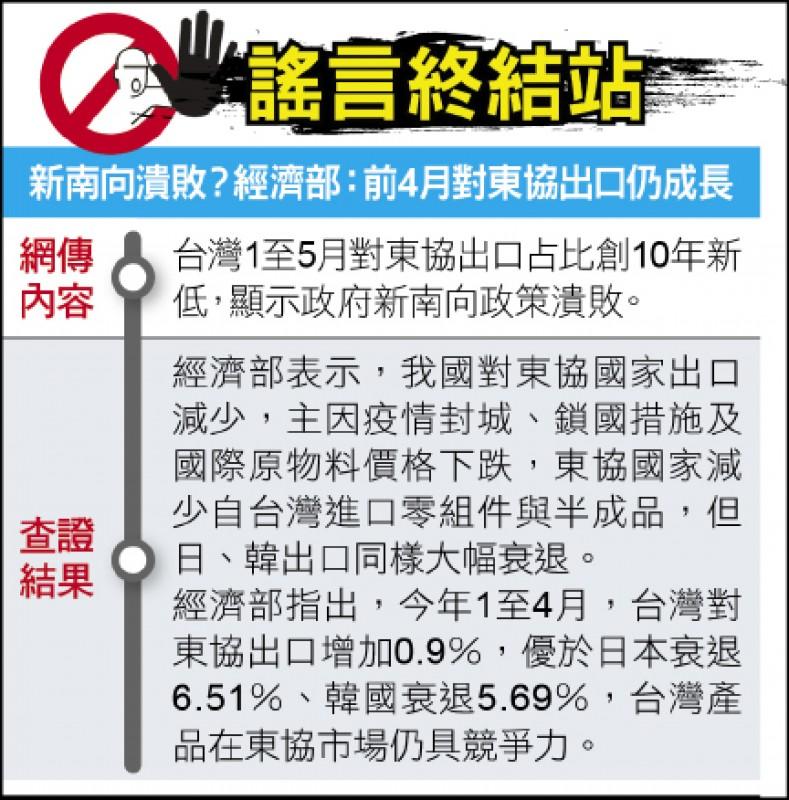 謠言終結站》新南向潰敗?經濟部:前4月對東協出口仍成長
