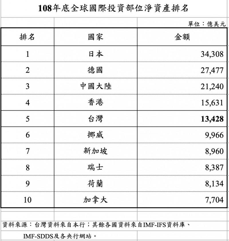 台灣國際投資淨資產逾40兆  為全球第5大淨債權國