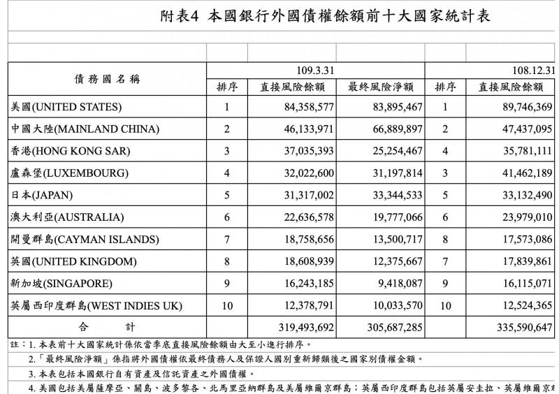 第1季國銀對美、中曝險同步減少  香港意外增加