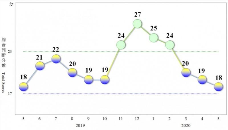 5月景氣燈號續亮黃藍燈 國發會:下半年製造業受考驗