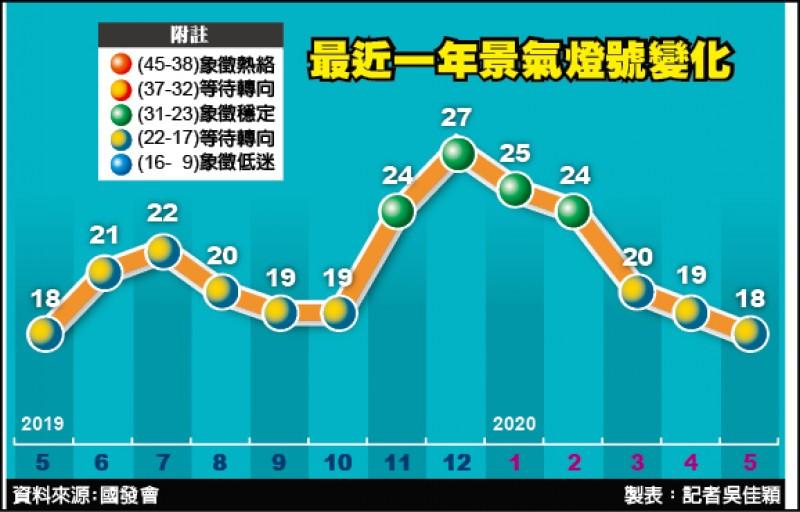 景氣連3黃藍燈 製造業下半年受考驗