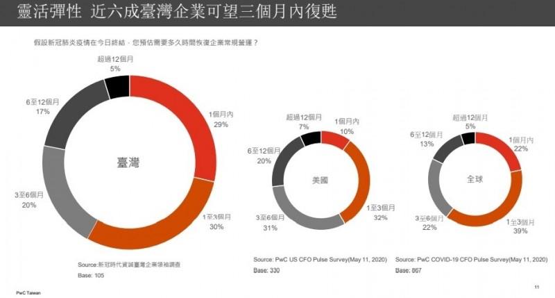 資誠:83%台企老闆憂經濟衰退 6成有信心3個月內恢復正常