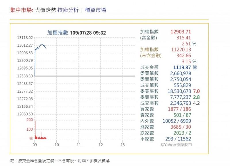 台股一度飆漲逾400點 保德信投信:新一波資金行情啟動