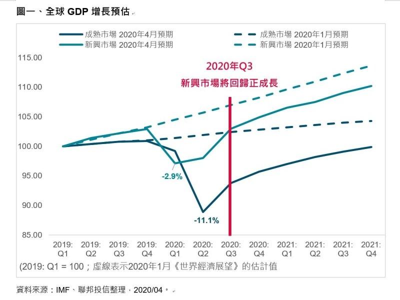 新興市場GDP成長迅速 亞洲高收益債最具投資潛力