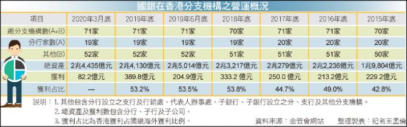 〈財經週報-香港劇變ing〉曝險減獲利降 香港仍是我國銀行海外金雞母
