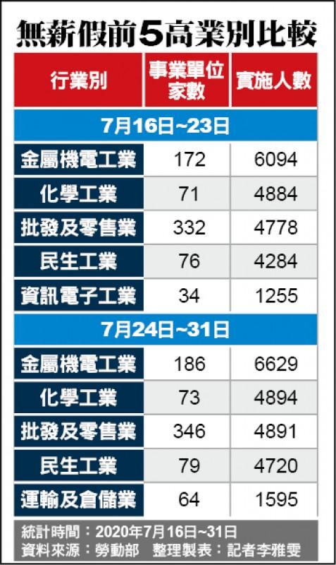 製造業外銷荒 無薪假增991人