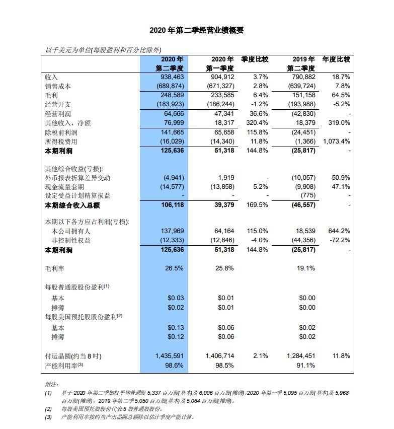 中芯國際Q2淨利潤年增644% 業績創新高