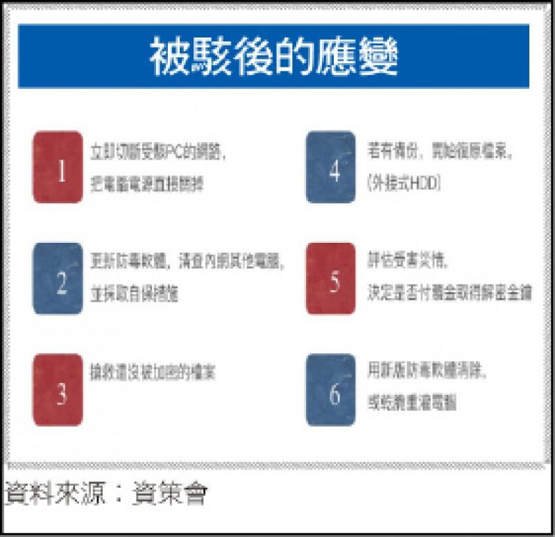 〈財經週報-駭客出沒〉駭客從供應鏈與物聯網入侵 蕭博仁:資安垂直整合生態系因應