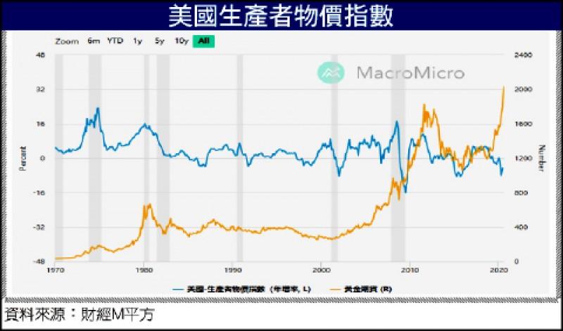 〈財經週報-台股盤勢解析〉台股創新高 下半年布局低基期族群