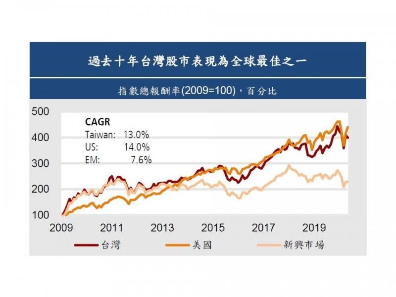 統計:台股過去十年表現僅次於美股  中長線續看好