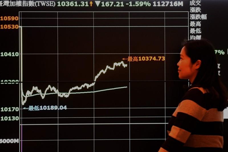 台股一度站回12900點  外資大買3萬張台灣50反1