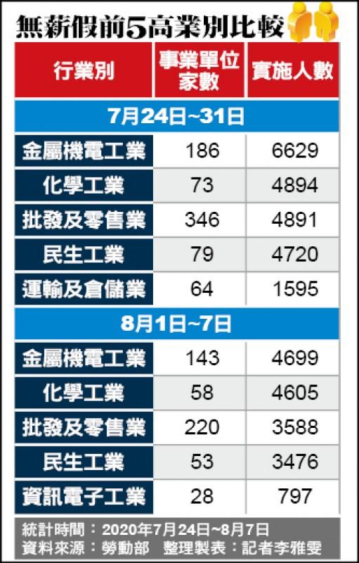 無薪假劇減7627人 今年來最大減幅