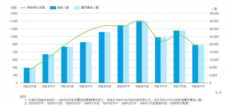 全台放無薪假總人數近2萬人 工具機廠商重災區激增18.81%