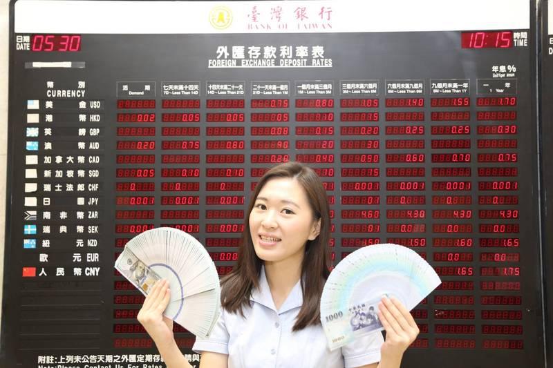 央行一天兩次出手調節  台幣收29.526元貶0.5分