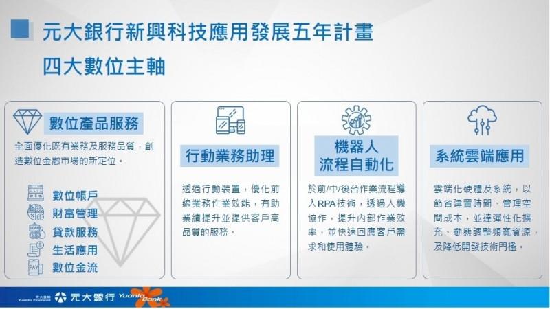 衝刺數位金融發展 元大銀斥資億元啟動「新興科技應用發展五年計畫」