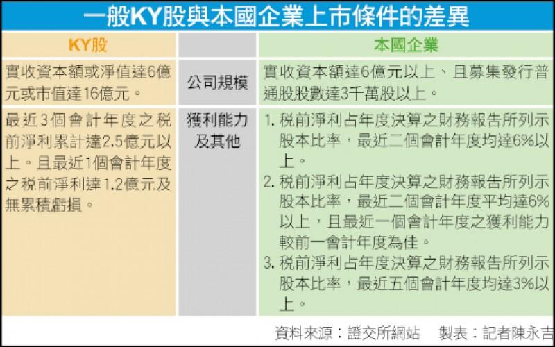 〈財經週報-檢視KY股〉KY公司多台商 股價、業績都兩極