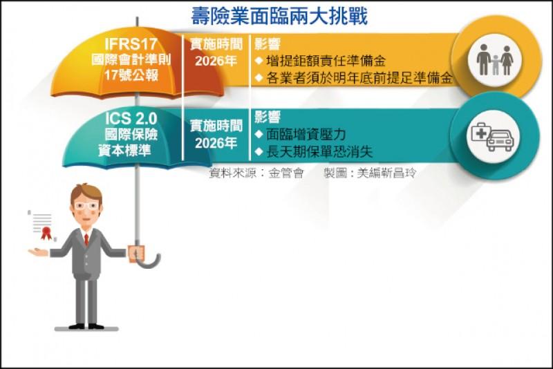 〈財經週報-ICS 2.0倒數〉ICS 2.0版倒數 台灣保險業挑戰升級