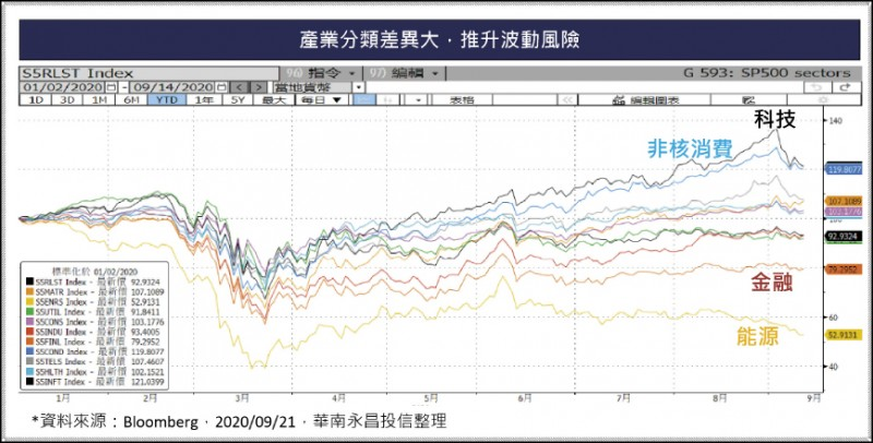 〈財經週報-投資趨勢〉市場良性修正 調整資產配置機不可失