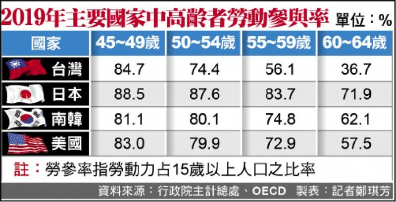 職場「銀」色力量 中高齡勞參率 升至63.9%