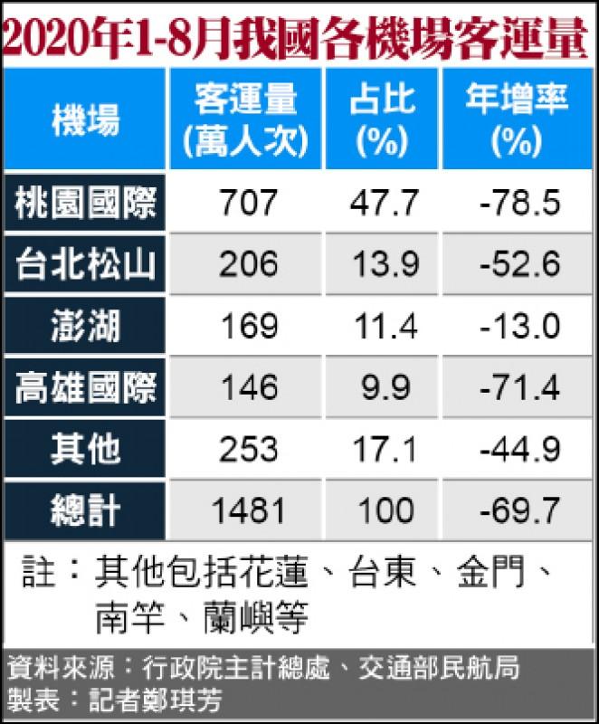 疫情重創》前8月航空客運量 年減近7成