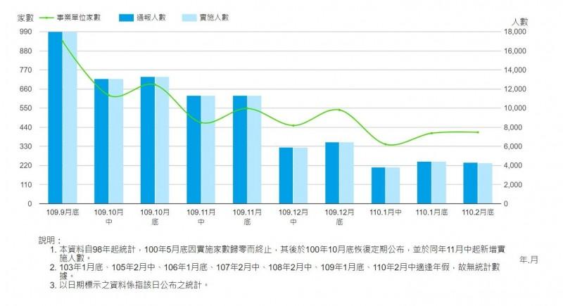 旅行社實施無薪假人數小增 平均月休達15天
