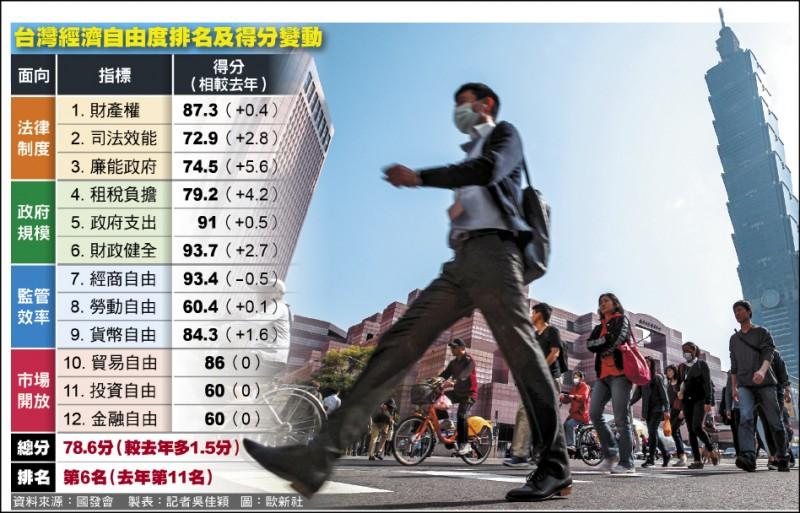 [新聞] 2021經濟自由度 台躍升全球第6
