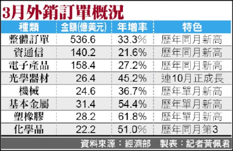外銷訂單連13紅 傳產年增破5成