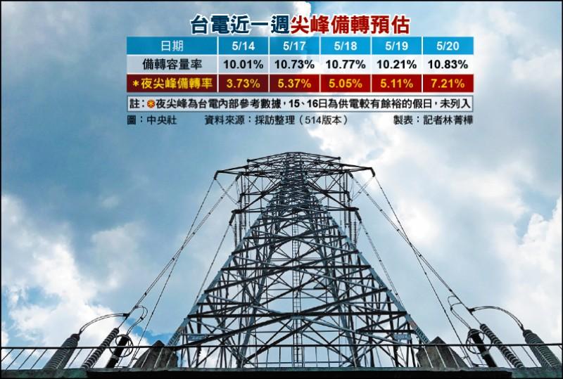 [新聞] 夜尖峰備轉剩5% 台電早知供電吃緊