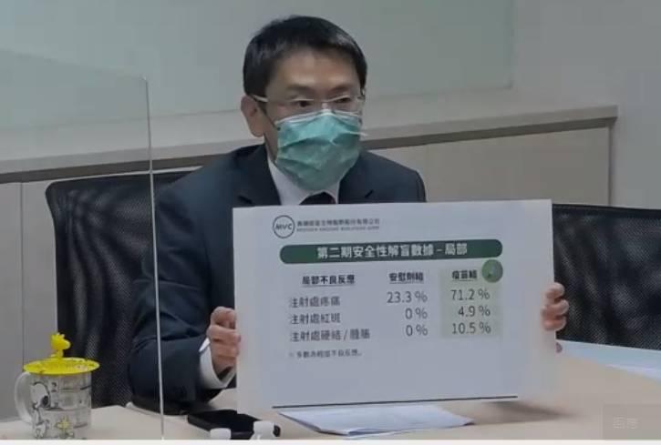 高端武肺疫苗解盲 局部性不良反應比率相當低