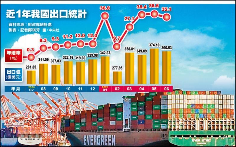 6月出口年增35% Q2首度破千億美元