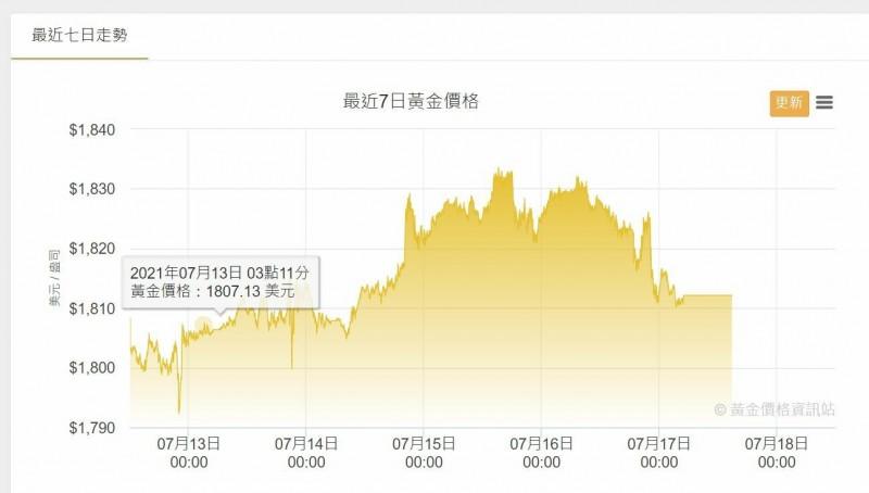 國際金價連4周上漲 投信:後續變數仍多、嚴設停利停損點 - 自由財經