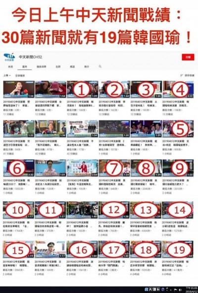 實測!中天網路狂傳韓國瑜新聞 則數多到令人崩潰