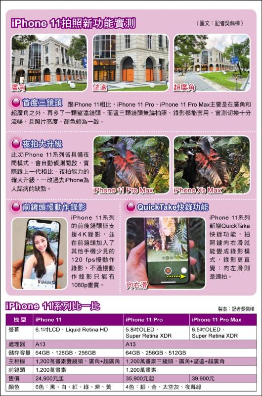 【消費新聞】iPhone 11今開賣開箱實測夜拍大躍進
