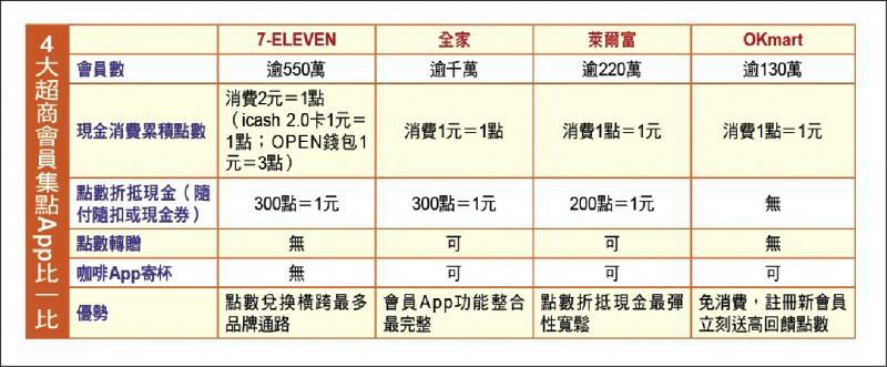 【消費專題】4大超商會員集點App比一比 變身省錢達人大補帖