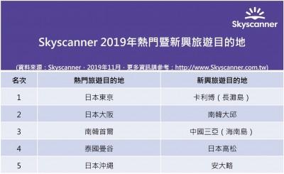2019年台灣最熱門及新興旅遊目的地是這裡!