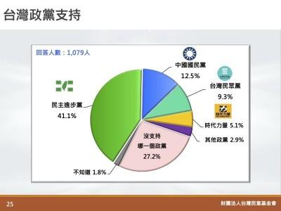 支持度崩盤剩12.5% 他3字酸爆國民黨