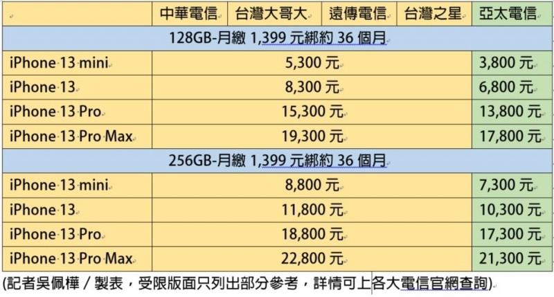 iPhone 13綁約怎樣買最划算?5大電信資費、優惠看這邊 - 2