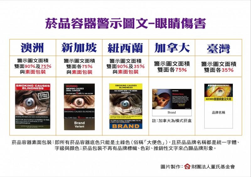 健康網》吸菸會傷眼? 7月起菸品容器警示圖告訴你 - 醫政法規 - 自由
