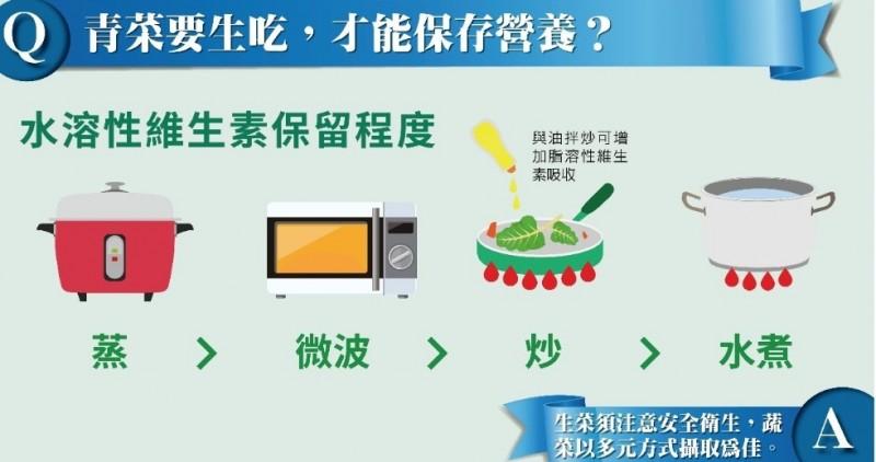 青菜生吃比熟吃好?