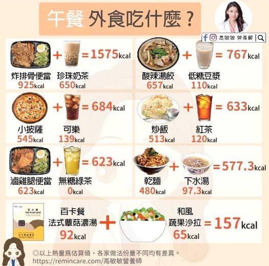 常見午餐搭配熱量排行。(取自高敏敏臉書粉專)