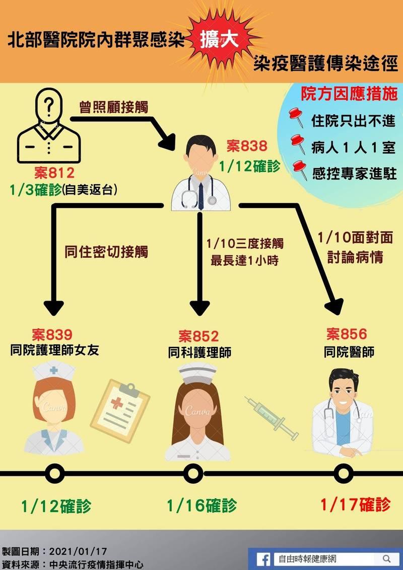 武漢肺炎》北部醫院感染擴大至4名醫護 1張圖看懂傳染途徑