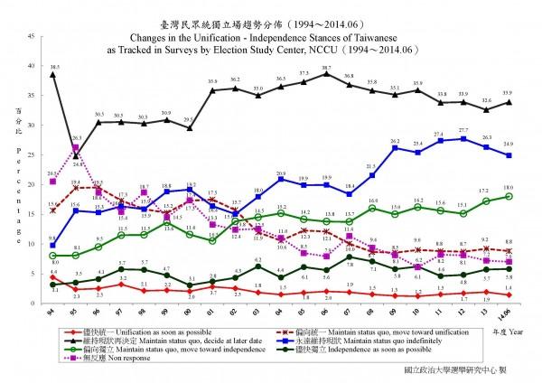 根據政大選研調查,台灣民眾傾向台獨或希望立刻台獨的比例,創下歷史新高的23.8%。(記者曾韋禎翻攝)