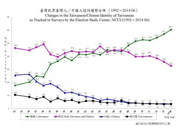 根據政大選研的調查,認同自己是「台灣人」的比例,創下歷史新高的60.4%。(記者曾韋禎翻攝)