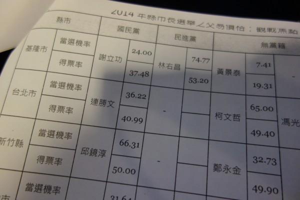 未來事件交易所在選前30天公布2014縣市長選舉的預測報告,其中台北市長候選人柯文哲測出65%的當選機率、得票率高達49.4%。(記者吳柏軒翻攝)