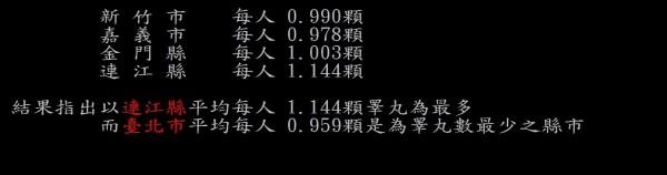 網友JCS15還算出連江縣為全台每人平均「睪丸數」最高的地區。(擷取自台大批踢踢)