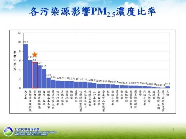 根據環保署資料,影響PM2.5濃度的汙染源前三名為大貨車9.53%、餐飲業油煙6.13%以及電力業5.6%。(圖由環保署提供)