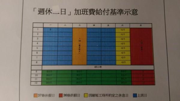 勞動部舉例試算現行勞動基準法的加班費計算基準。(記者黃邦平翻攝)